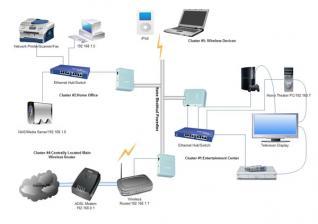 Εγκατάσταση & συντήρηση δικτύων